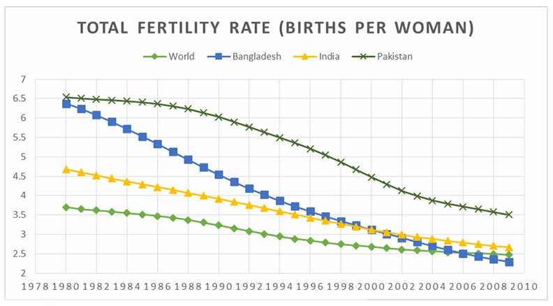 current population growth rate of pakistan