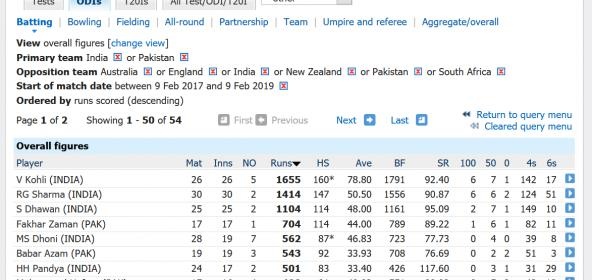 Name:  Screenshot_2019-02-09 Batting records One-Day Internationals Cricinfo Statsguru ESPNcricinfo com.jpg