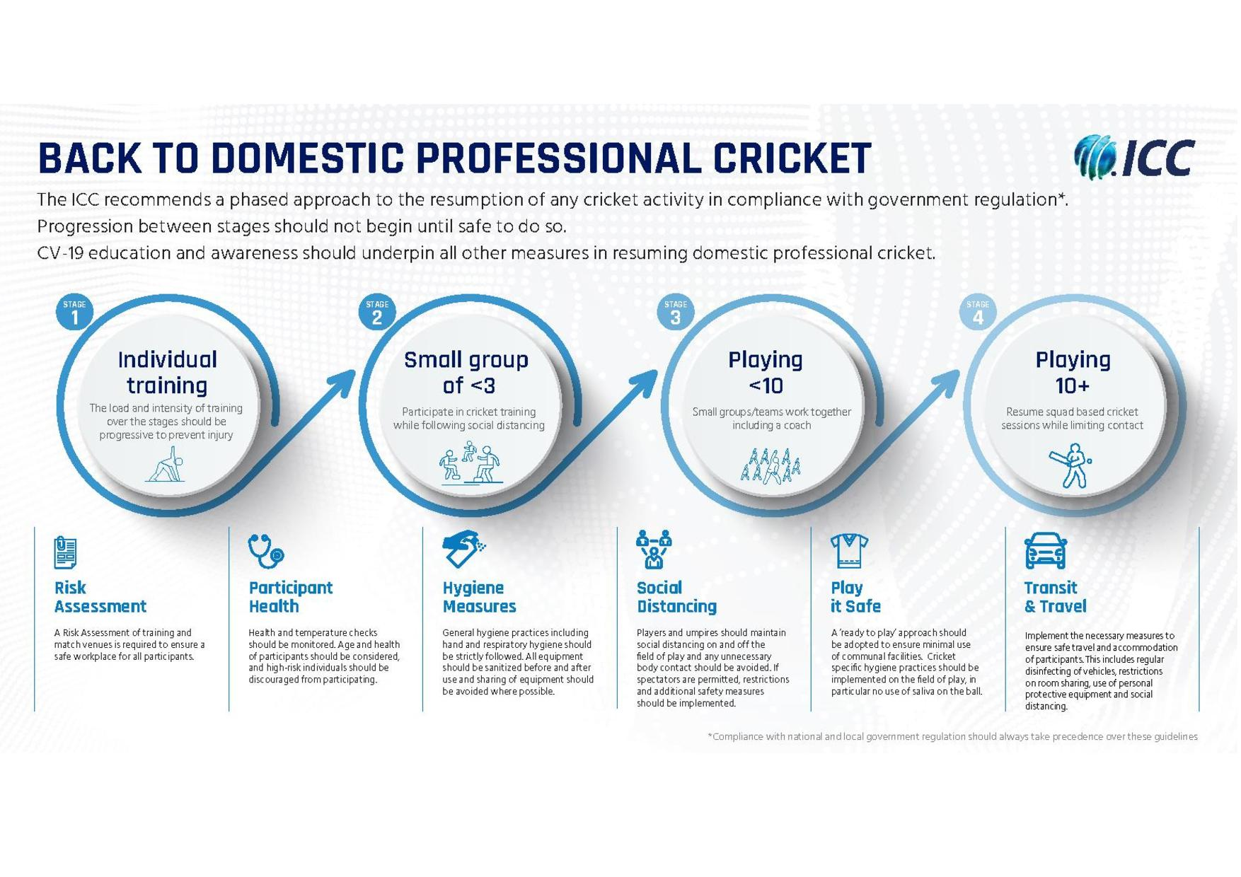 Name:  ICC-Back-to-Cricket-Guidelines-May20-final--page-008.jpg