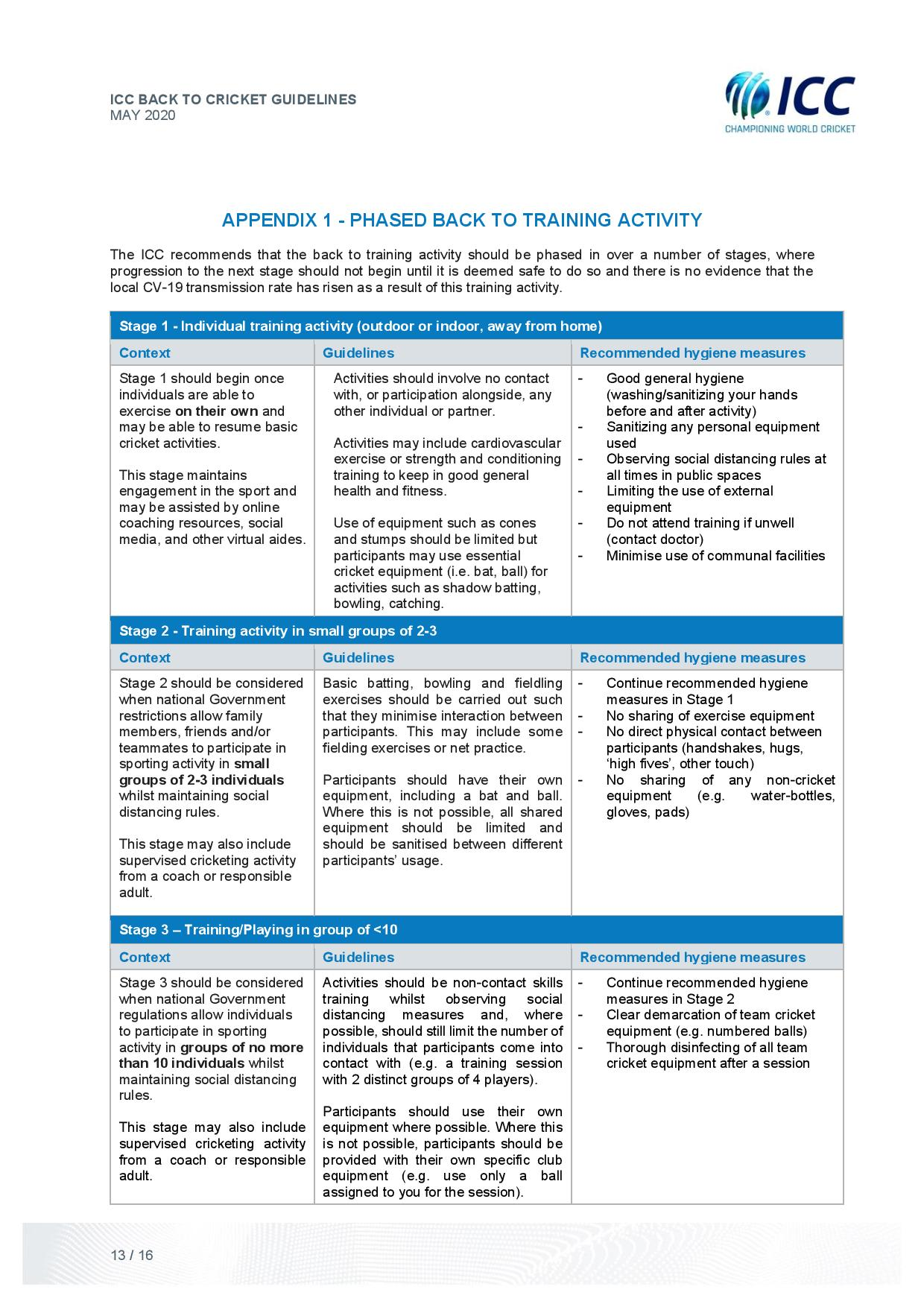 Name:  ICC-Back-to-Cricket-Guidelines-May20-final--page-013.jpg