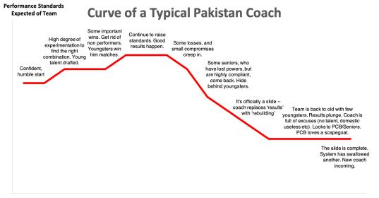 Name:  Pakistani Coach Curve.jpg