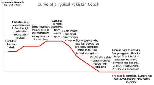 Name:  Pakistani Coach Curve 2.jpg